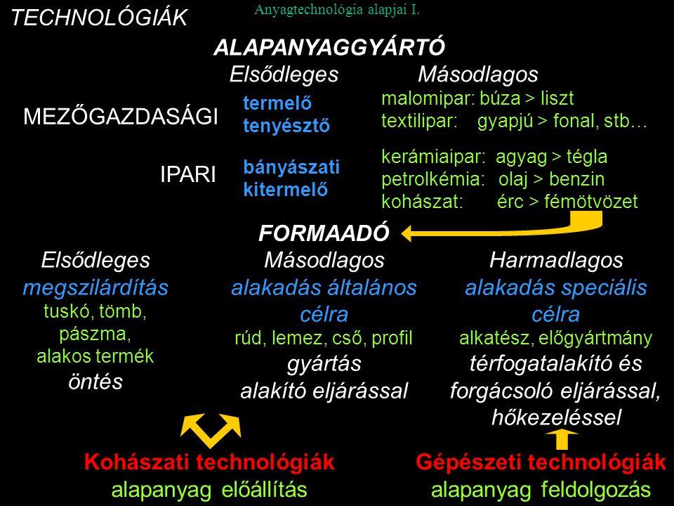 Anyagtechnológia alapjai I. TECHNOLÓGIÁK MEZŐGAZDASÁGI IPARI termelő tenyésztő bányászati kitermelő malomipar: búza > liszt textilipar: gyapjú > fonal