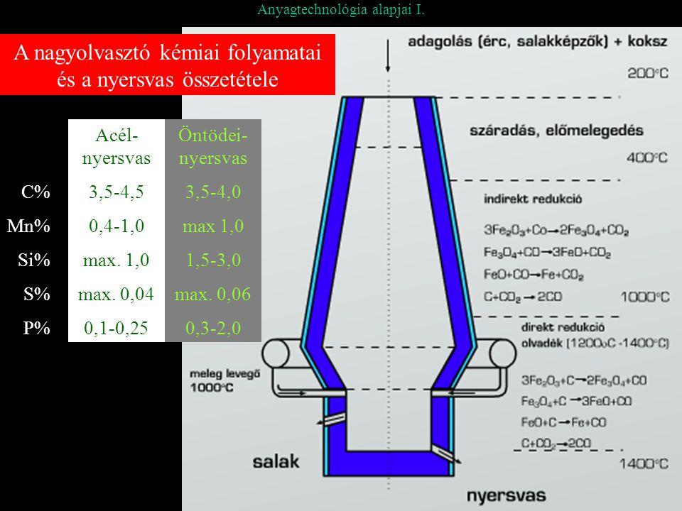 Anyagtechnológia alapjai I. A nagyolvasztó kémiai folyamatai és a nyersvas összetétele C% Mn% Si% S% P% Acél- nyersvas 3,5-4,5 0,4-1,0 max. 1,0 max. 0