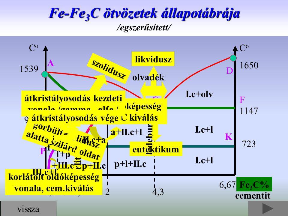 Fe-Fe 3 C ötvözetek állapotábrája Fe-Fe 3 C ötvözetek állapotábrája /egszerűsített/ S K CoCo CoCo 1650 1539 1147 723 911 FeFe 3 C% 20,8 0,006 0,0254,3