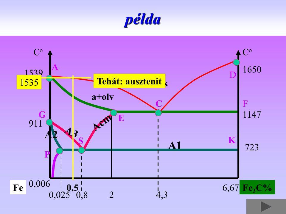 A1 1650 CoCo CoCo 1539 1147 723 911 2 0,006 0,0254,3 6,67FeFe 3 C% A CF D K G A3 S P E Acm A2 0,5 0,8példa 1535 a+olv olvadék Tehát: ausztenit