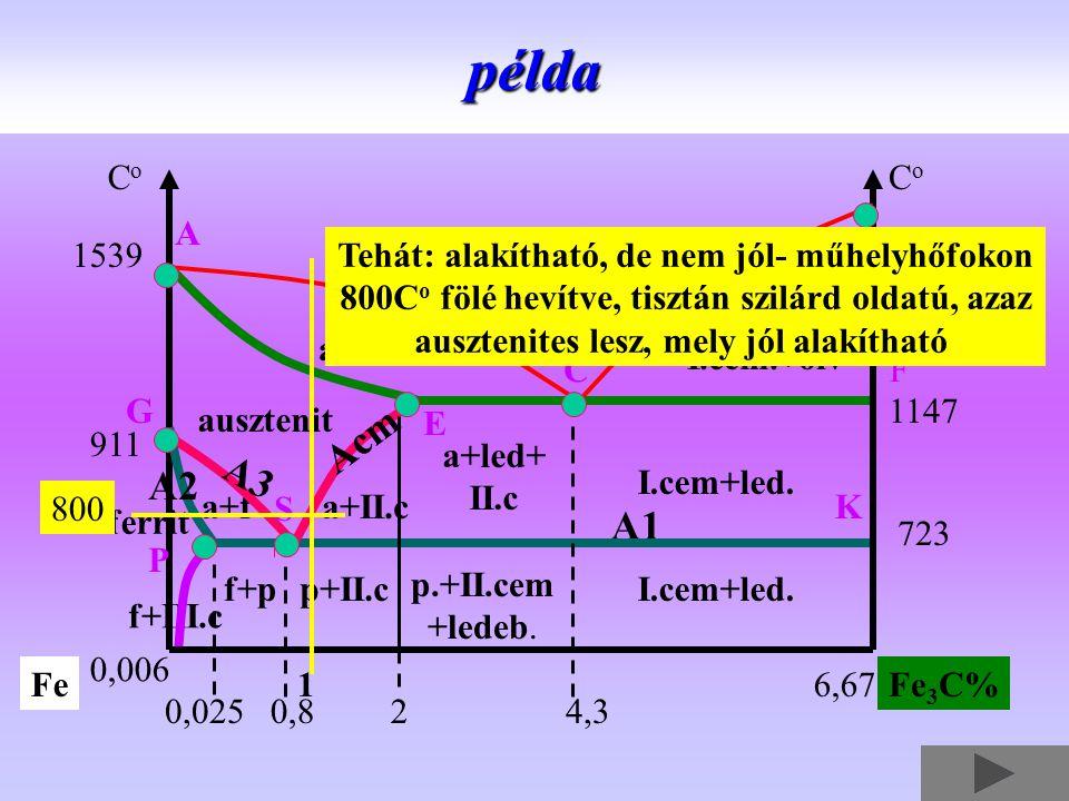 olvadék auszt.+olv I.cem.+olv ausztenit a+II.c I.cem+led. p.+II.cem +ledeb. f+pp+II.c a+led+ II.cpélda f+III.c ferrit a+f 0,8 A1 1650 CoCo CoCo 1539 1