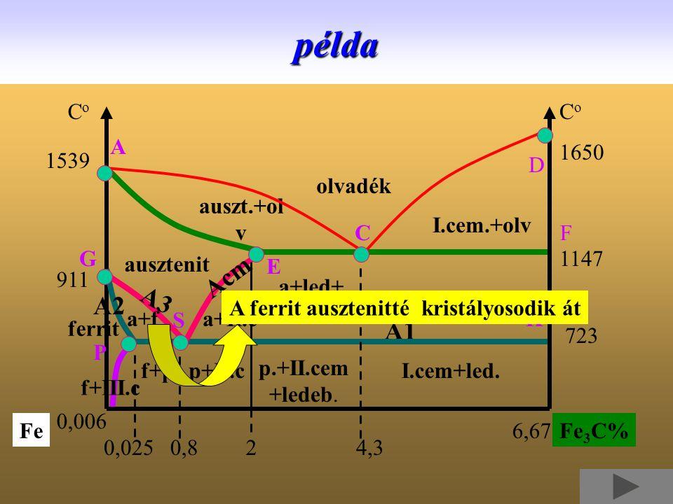 olvadék auszt.+ol v I.cem.+olv ausztenit a+II.c I.cem+led. p.+II.cem +ledeb. f+pp+II.c a+led+ II.cpélda ferrit 0,8 A1 1650 CoCo CoCo 1539 1147 723 911