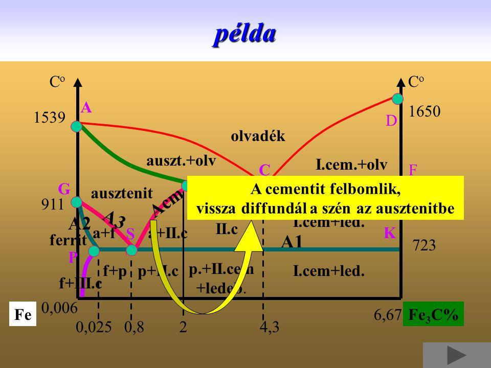 olvadék auszt.+olv I.cem.+olv ausztenit a+II.c I.cem+led. p.+II.cem +ledeb. f+pp+II.c a+led+ II.cpélda ferrit 0,8 A1 1650 CoCo CoCo 1539 1147 723 911