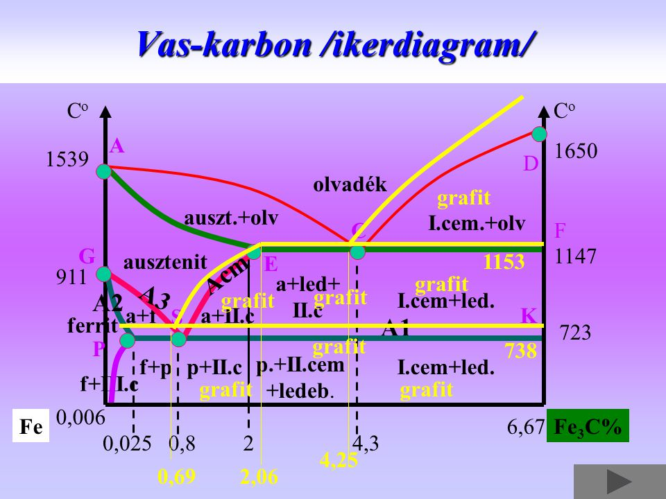 olvadék auszt.+olv I.cem.+olv ausztenit a+II.c I.cem+led. p.+II.cem +ledeb. f+pp+II.c a+led+ II.c Vas-karbon /ikerdiagram/ f+III.c ferrit a+f 0,8 A1 1