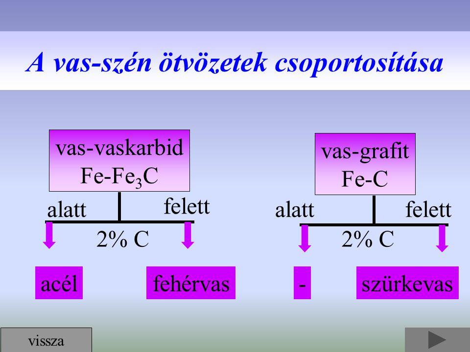 A vas-szén ötvözetek csoportosítása vas-vaskarbid Fe-Fe 3 C vas-grafit Fe-C fehérvasacélszürkevas- 2% C felett alatt felett vissza