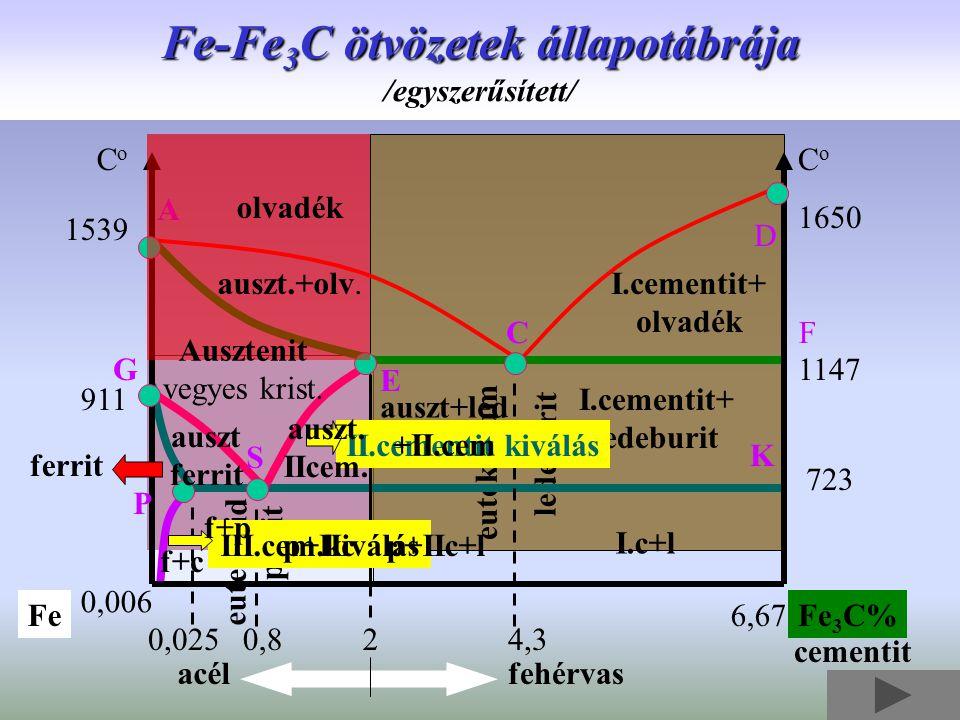 eutektikum ledeburit CoCo CoCo 1650 1539 1147 723 911 FeFe 3 C% 20,8 0,006 0,0254,3 6,67 A CF D K G S P E olvadék auszt.+olv. Ausztenit vegyes krist.