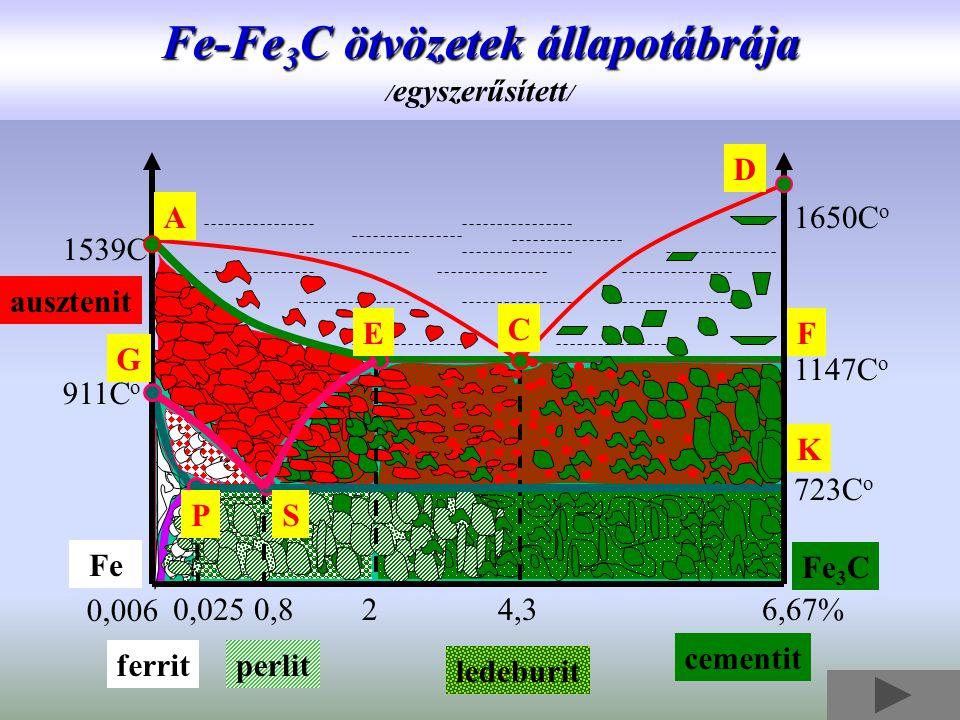 Fe-Fe 3 C ötvözetek állapotábrája Fe-Fe 3 C ötvözetek állapotábrája / egyszerűsített / 6,67%4,320,8 1650C o 1147C o 723C o 911C o 1539C o Fe Fe 3 C 0,