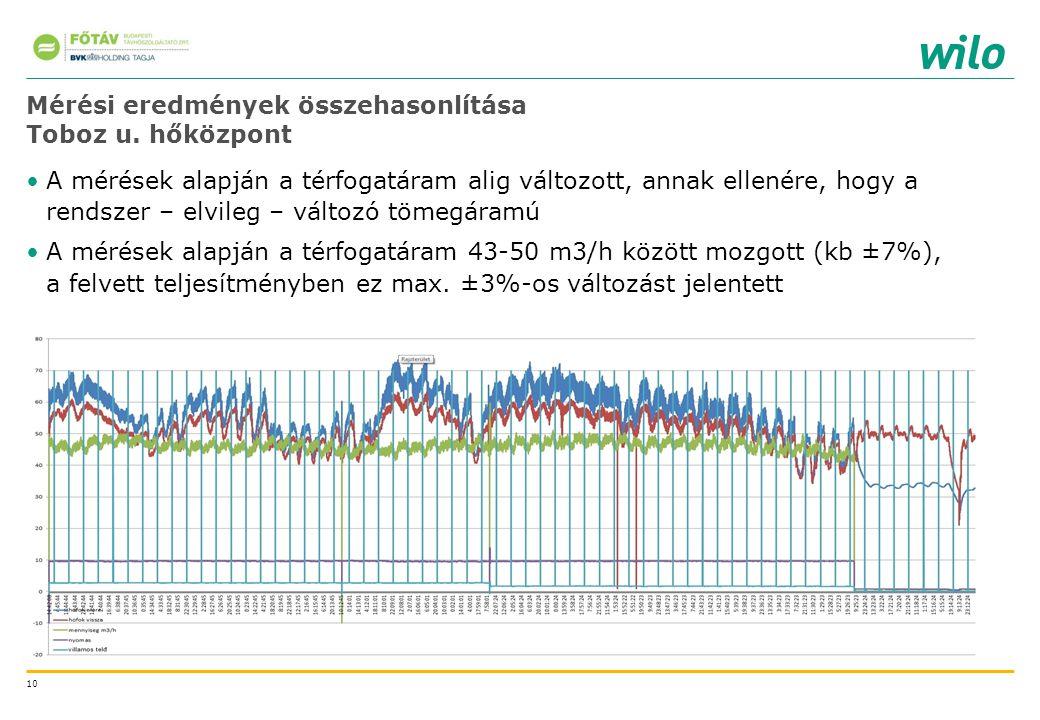 10 Mérési eredmények összehasonlítása Toboz u. hőközpont A mérések alapján a térfogatáram alig változott, annak ellenére, hogy a rendszer – elvileg –