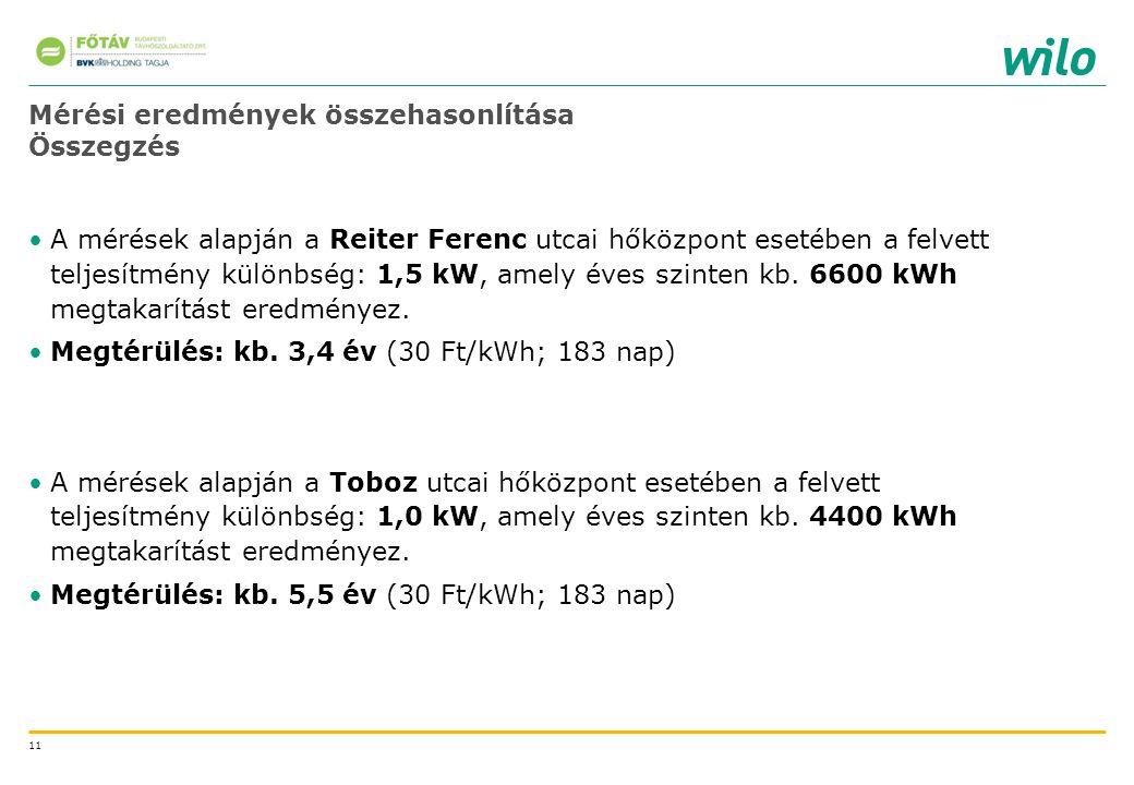 11 Mérési eredmények összehasonlítása Összegzés A mérések alapján a Reiter Ferenc utcai hőközpont esetében a felvett teljesítmény különbség: 1,5 kW, a