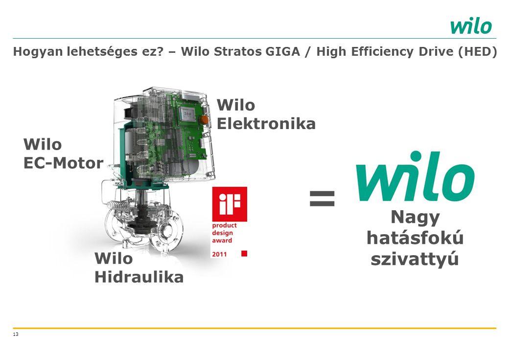 13 Hogyan lehetséges ez? – Wilo Stratos GIGA / High Efficiency Drive (HED) Wilo EC-Motor Wilo Hidraulika Wilo Elektronika Nagy hatásfokú szivattyú =