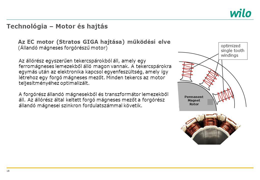 18 Az EC motor (Stratos GIGA hajtása) működési elve (Állandó mágneses forgórészű motor) Technológia – Motor és hajtás optimized single tooth windings