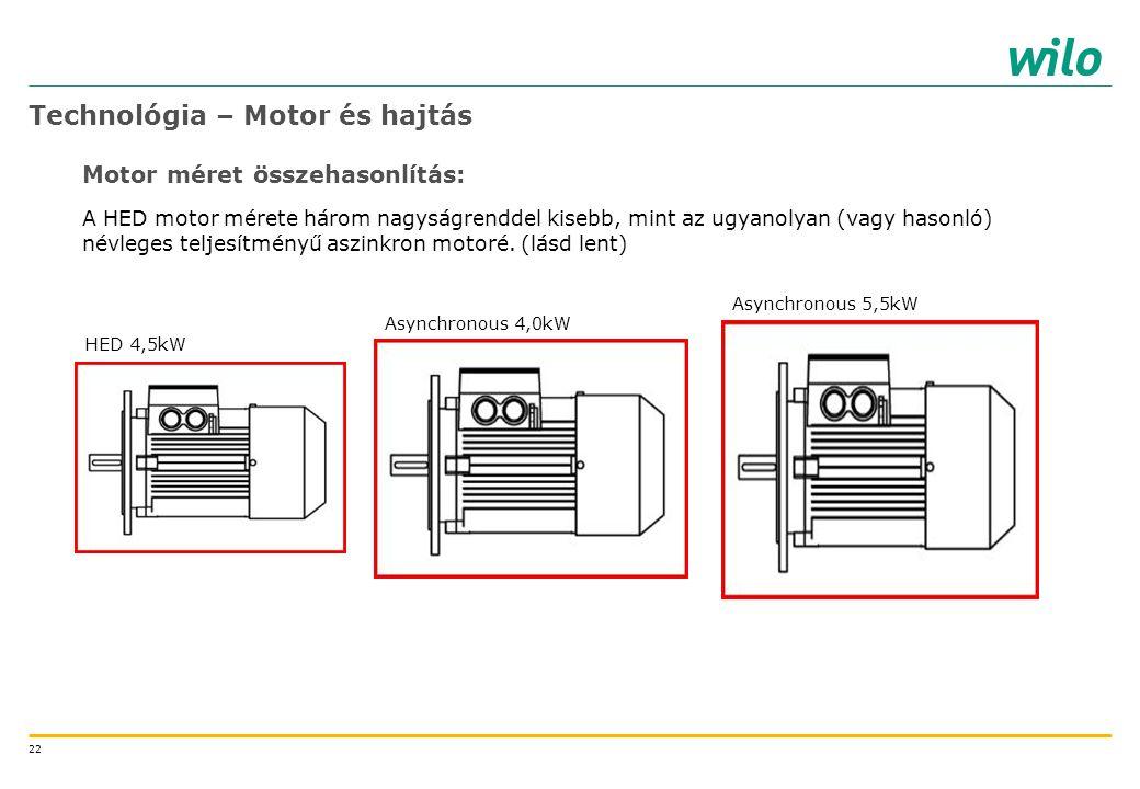 22 Technológia – Motor és hajtás Motor méret összehasonlítás: A HED motor mérete három nagyságrenddel kisebb, mint az ugyanolyan (vagy hasonló) névleg