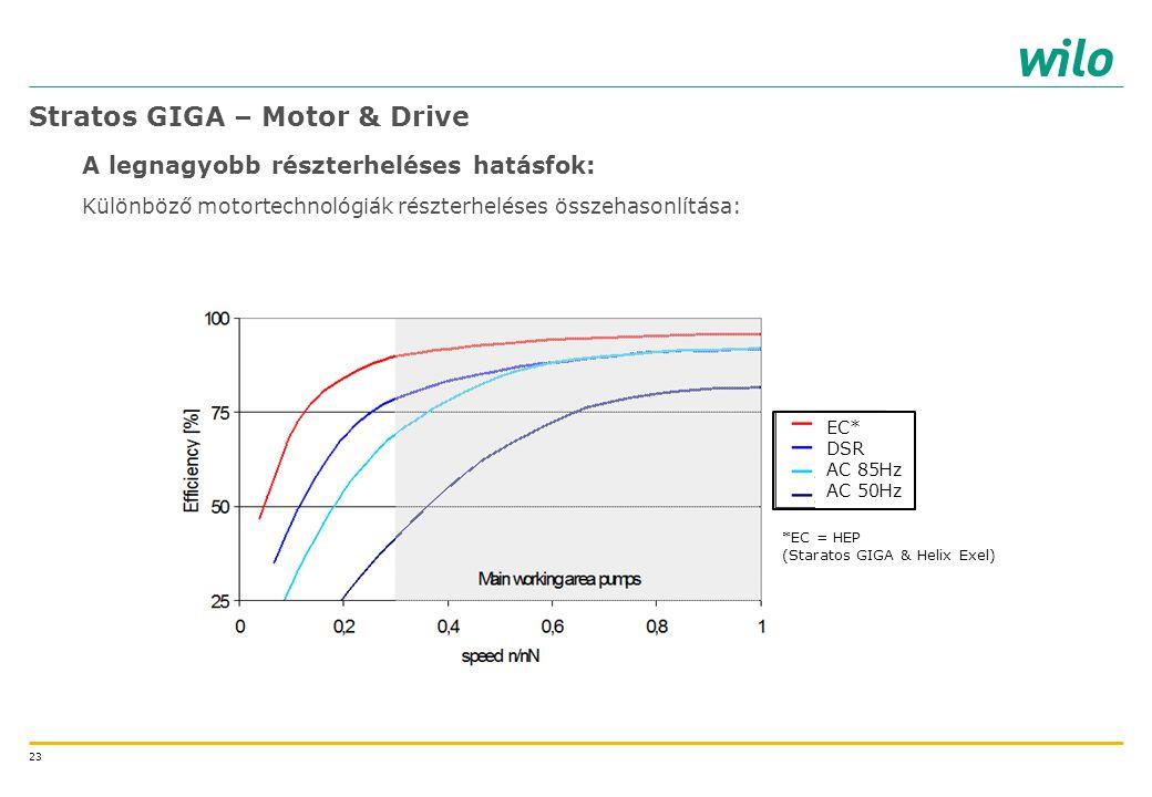23 Stratos GIGA – Motor & Drive A legnagyobb részterheléses hatásfok: Különböző motortechnológiák részterheléses összehasonlítása: *EC = HEP (Staratos