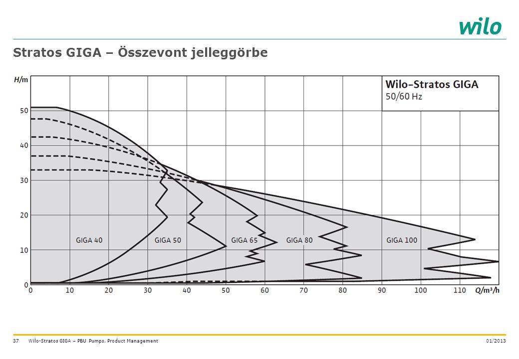 37 Stratos GIGA – Összevont jelleggörbe 01/2013Wilo-Stratos GIGA – PBU Pumps, Product Management
