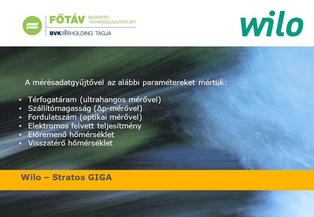 Wilo – Stratos GIGA A mérésadatgyűjtővel az alábbi paramétereket mértük: Térfogatáram (ultrahangos mérővel) Szállítómagasság (Δp-mérővel) Fordulatszám