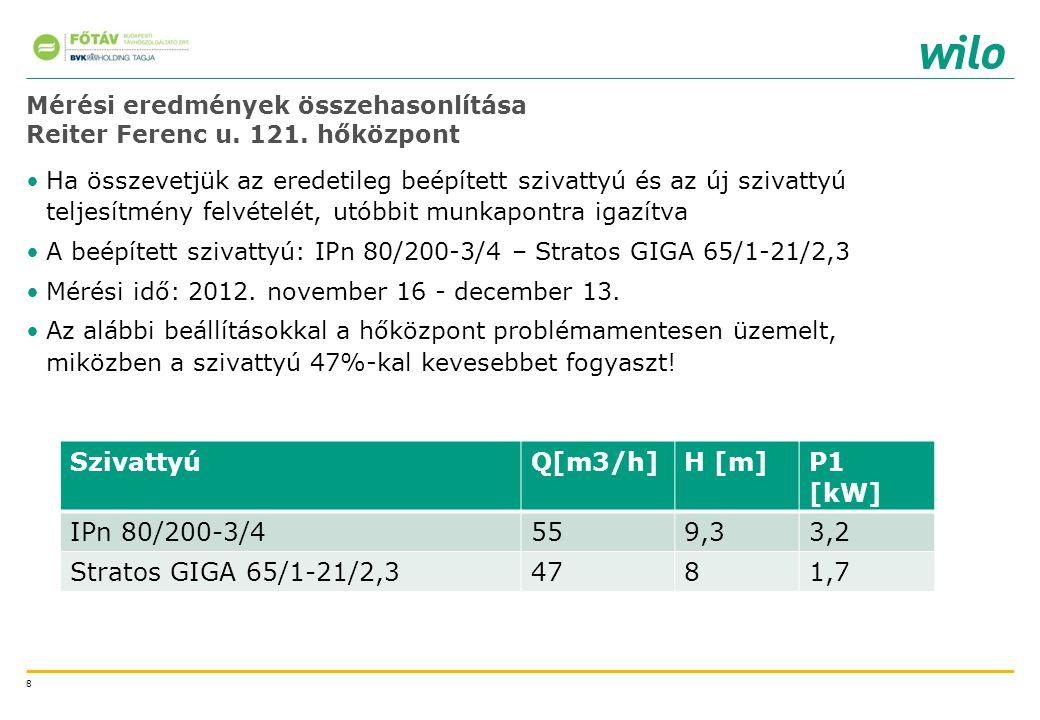 8 Mérési eredmények összehasonlítása Reiter Ferenc u. 121. hőközpont Ha összevetjük az eredetileg beépített szivattyú és az új szivattyú teljesítmény