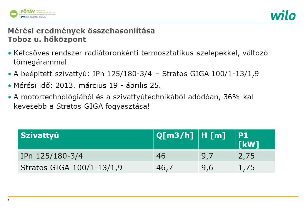 10 Mérési eredmények összehasonlítása Toboz u.