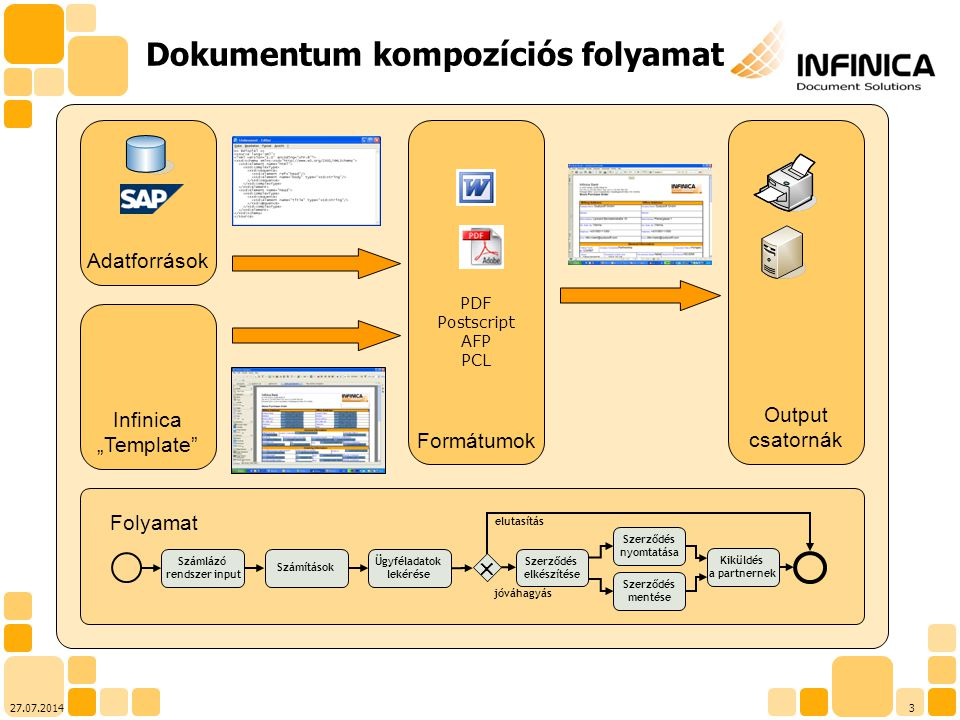 """327.07.2014 Output csatornák PDF Postscript AFP PCL Formátumok Adatforrások Dokumentum kompozíciós folyamat Infinica """"Template"""" Folyamat jóváhagyás Sz"""