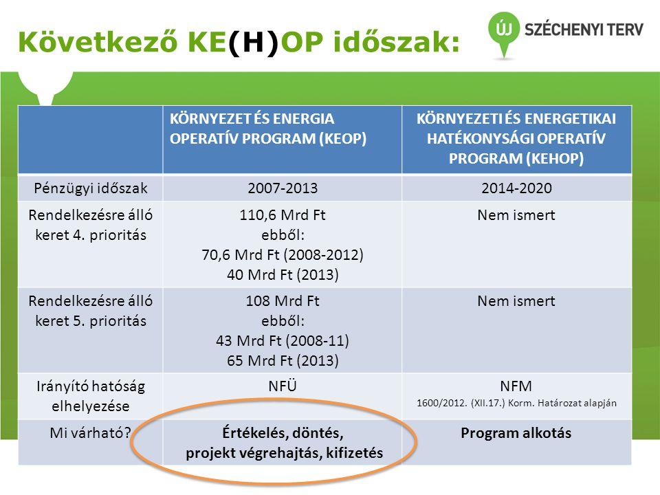 KEOP 4.prioritás – Új pályázati felhívások Konstrukció (2012-2013) Konstrukció neveMeghird.