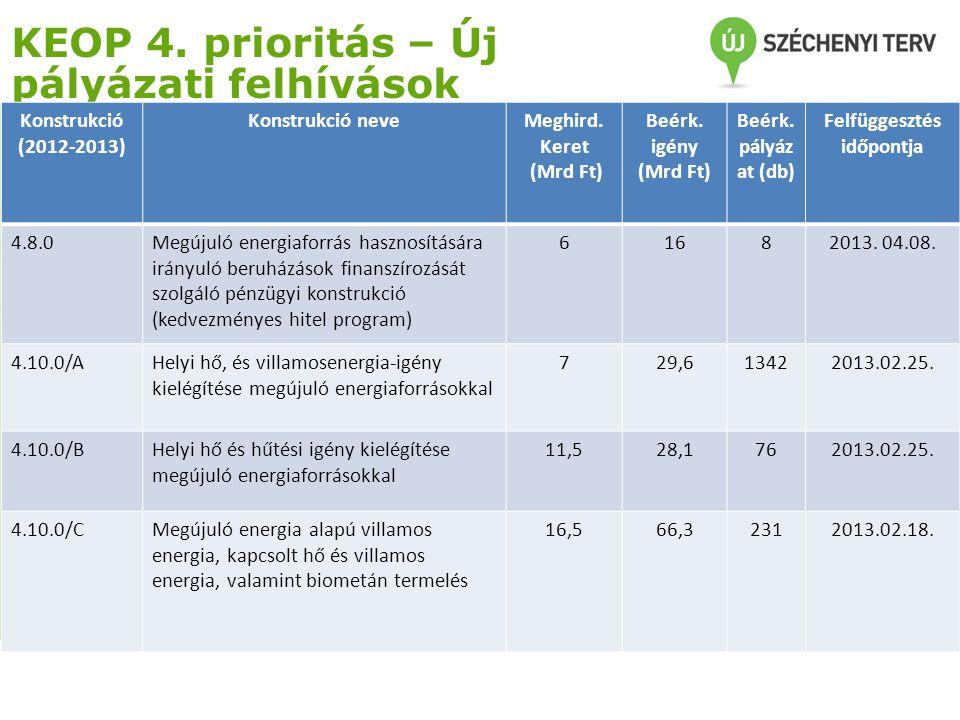 KEOP 5.prioritás – Új pályázati felhívások Konstrukció (2012-2013) Konstrukció neveMeghird.
