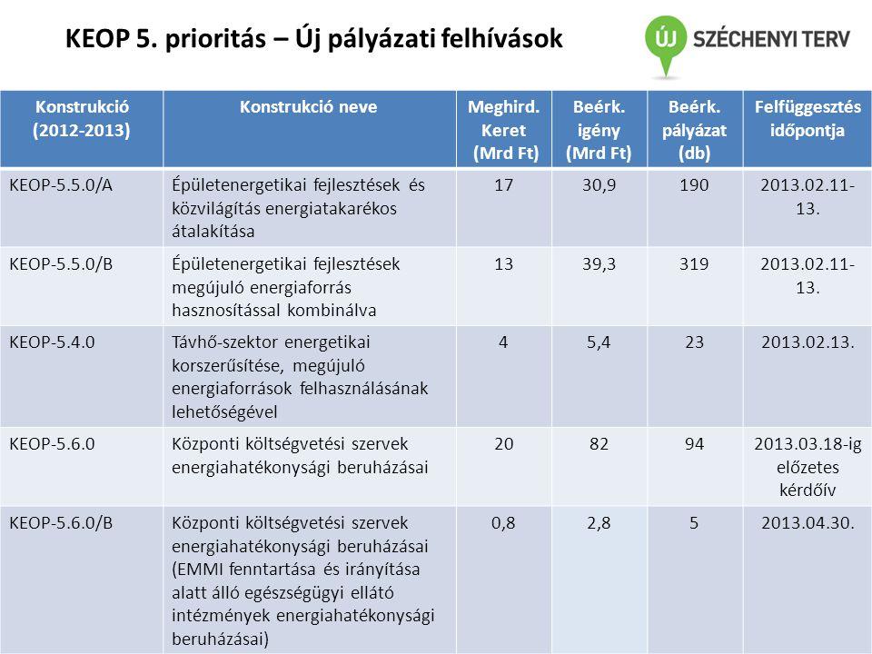 KormányhatározatNeveTartalma 1600/2012.(XII.17.) Korm.