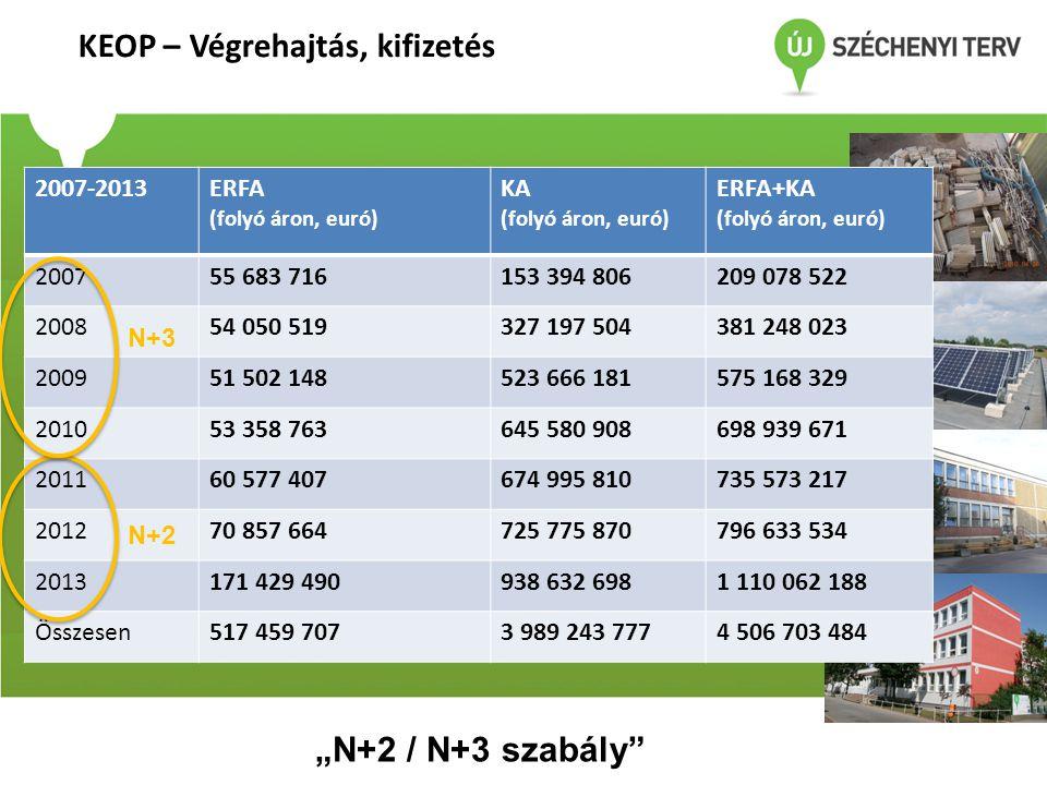 A KEHOP prioritásai (1143/2013.