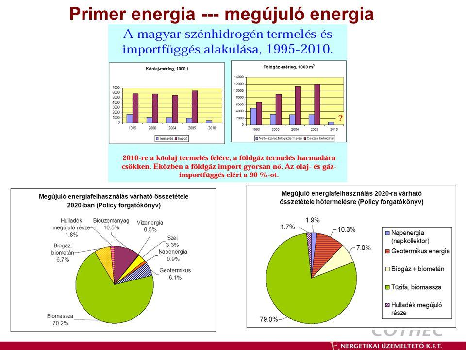 Primer energia --- megújuló energia
