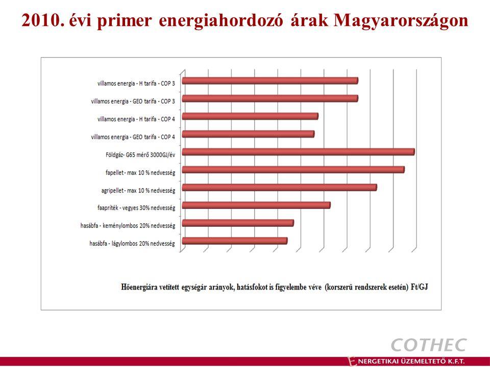 2010. évi primer energiahordozó árak Magyarországon