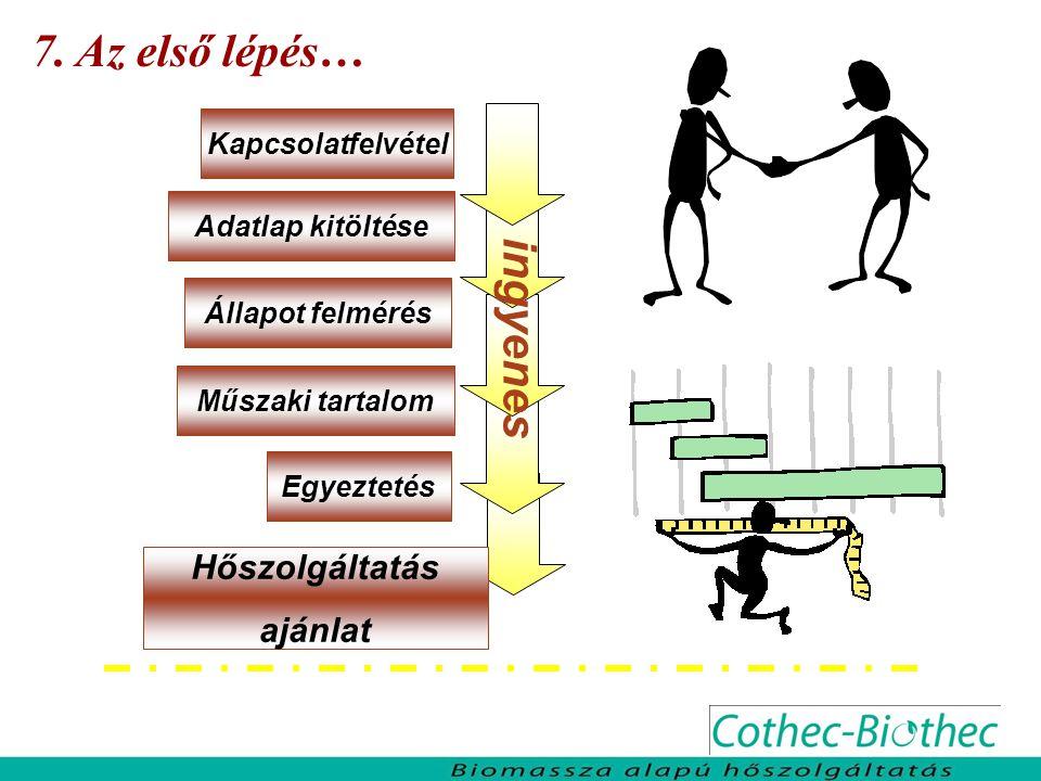 Hőszolgáltatás ajánlat 7. Az első lépés… Kapcsolatfelvétel Egyeztetés Műszaki tartalom Állapot felmérés Adatlap kitöltése ingyenes