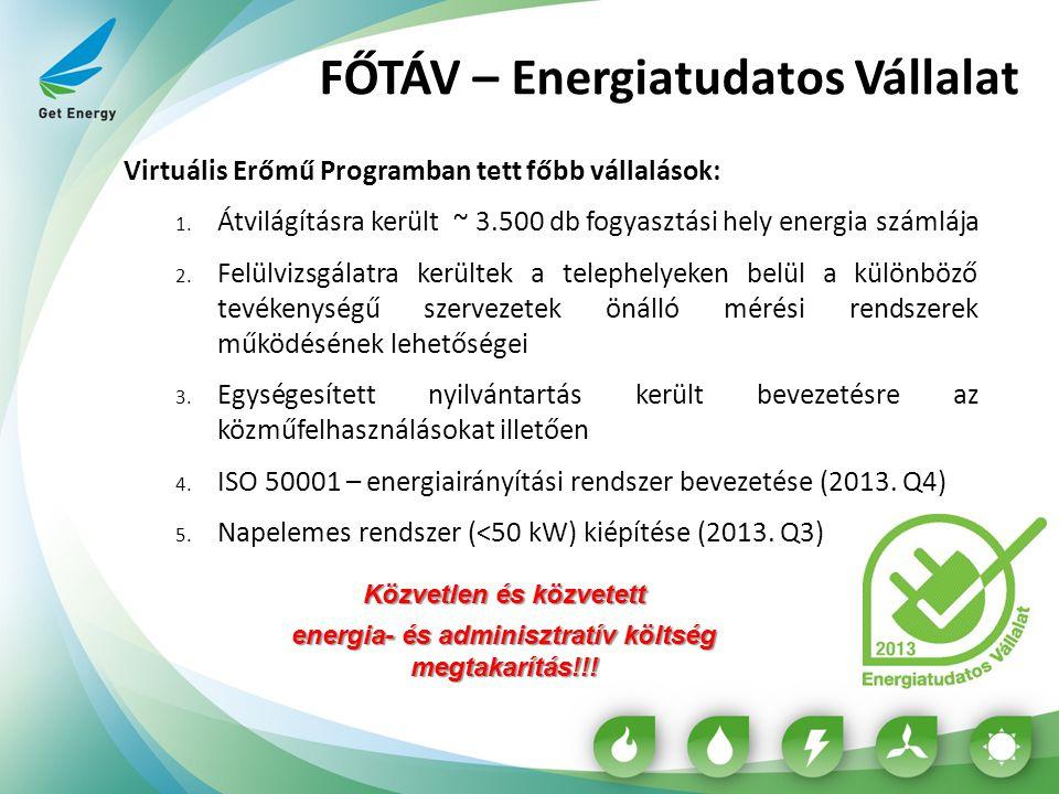 FŐTÁV – Energiatudatos Vállalat Virtuális Erőmű Programban tett főbb vállalások: 1. Átvilágításra került ~ 3.500 db fogyasztási hely energia számlája