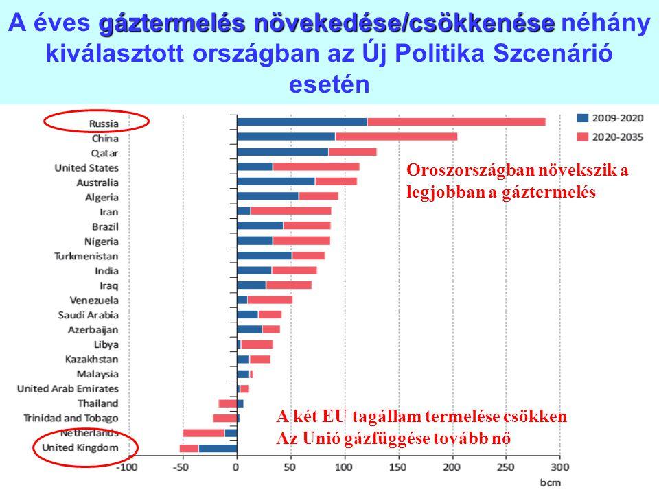 17 gáztermelés növekedése/csökkenése A éves gáztermelés növekedése/csökkenése néhány kiválasztott országban az Új Politika Szcenárió esetén A két EU t