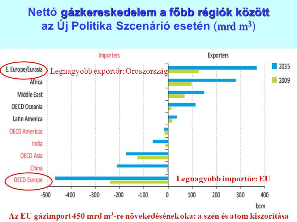 18 gázkereskedelem a főbb régiók között mrd m 3 Nettó gázkereskedelem a főbb régiók között az Új Politika Szcenárió esetén ( mrd m 3 ) Legnagyobb expo
