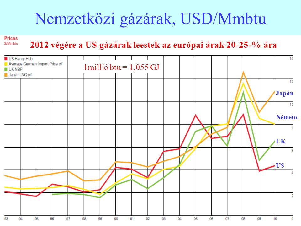 22 Nemzetközi gázárak, USD/Mmbtu 2012 végére a US gázárak leestek az európai árak 20-25-%-ára Japán Németo. UK US 1millió btu = 1,055 GJ