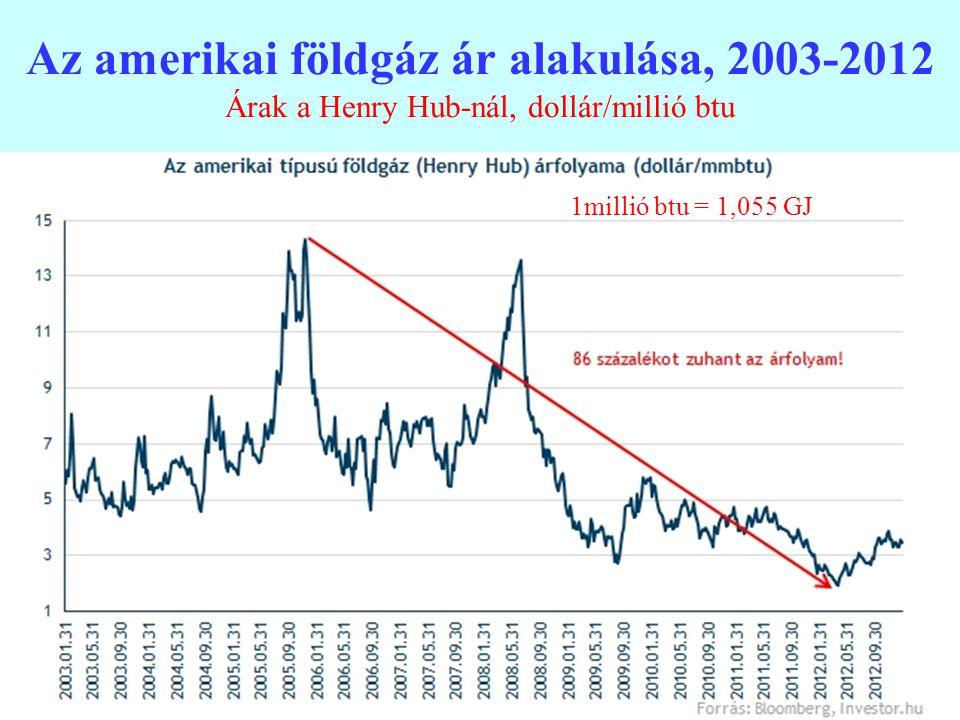 24 Az amerikai földgáz ár alakulása, 2003-2012 Árak a Henry Hub-nál, dollár/millió btu 1millió btu = 1,055 GJ