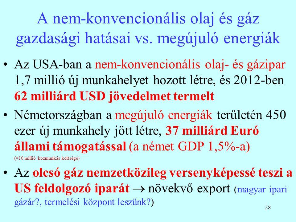 28 A nem-konvencionális olaj és gáz gazdasági hatásai vs. megújuló energiák Az USA-ban a nem-konvencionális olaj- és gázipar 1,7 millió új munkahelyet