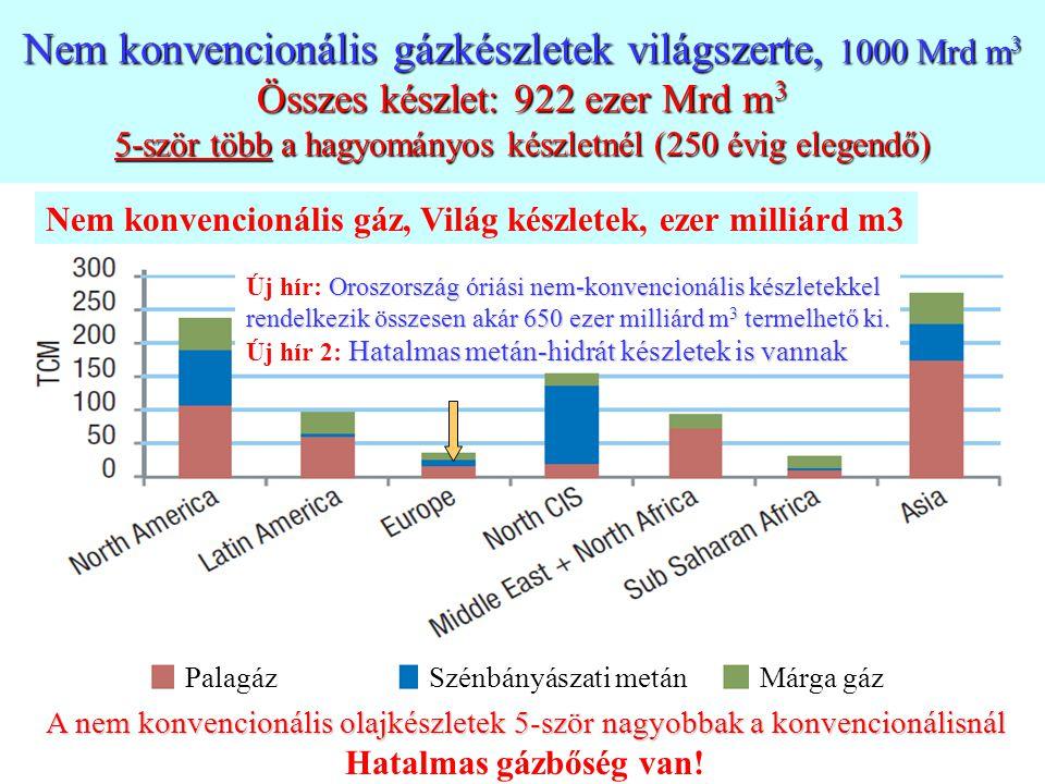 4 Nem konvencionális gázkészletek világszerte, 1000 Mrd m 3 Összes készlet: 922 ezer Mrd m 3 5-ször több a hagyományos készletnél (250 évig elegendő)