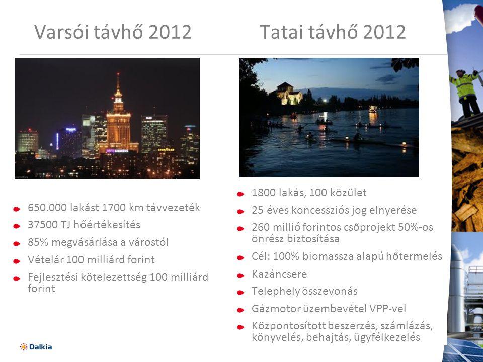 Varsói távhő 2012 Tatai távhő 2012 650.000 lakást 1700 km távvezeték 37500 TJ hőértékesítés 85% megvásárlása a várostól Vételár 100 milliárd forint Fejlesztési kötelezettség 100 milliárd forint 9 1800 lakás, 100 közület 25 éves koncessziós jog elnyerése 260 millió forintos csőprojekt 50%-os önrész biztosítása Cél: 100% biomassza alapú hőtermelés Kazáncsere Telephely összevonás Gázmotor üzembevétel VPP-vel Központosított beszerzés, számlázás, könyvelés, behajtás, ügyfélkezelés