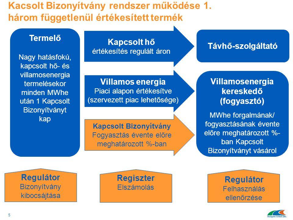 Kacsolt Bizonyítvány rendszer működése 1. három függetlenül értékesített termék 5 Termelő Nagy hatásfokú, kapcsolt hő- és villamosenergia termelésekor