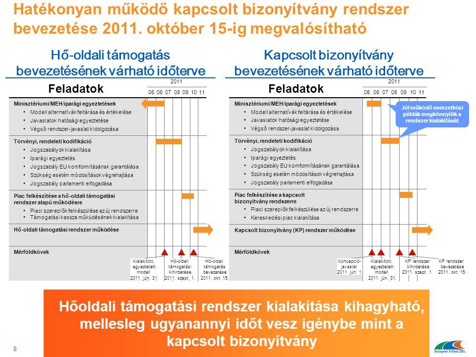 Hatékonyan működő kapcsolt bizonyítvány rendszer bevezetése 2011. október 15-ig megvalósítható Hőoldali támogatási rendszer kialakítása kihagyható, me