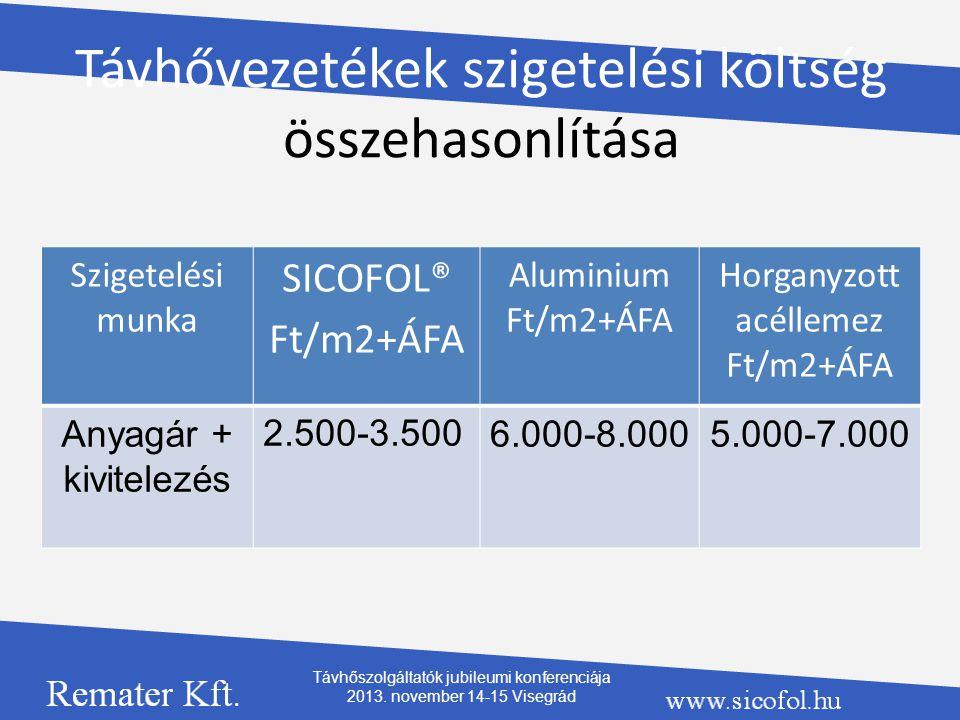 Távhővezetékek szigetelési költség összehasonlítása Szigetelési munka SICOFOL® Ft/m2+ÁFA Aluminium Ft/m2+ÁFA Horganyzott acéllemez Ft/m2+ÁFA Anyagár +