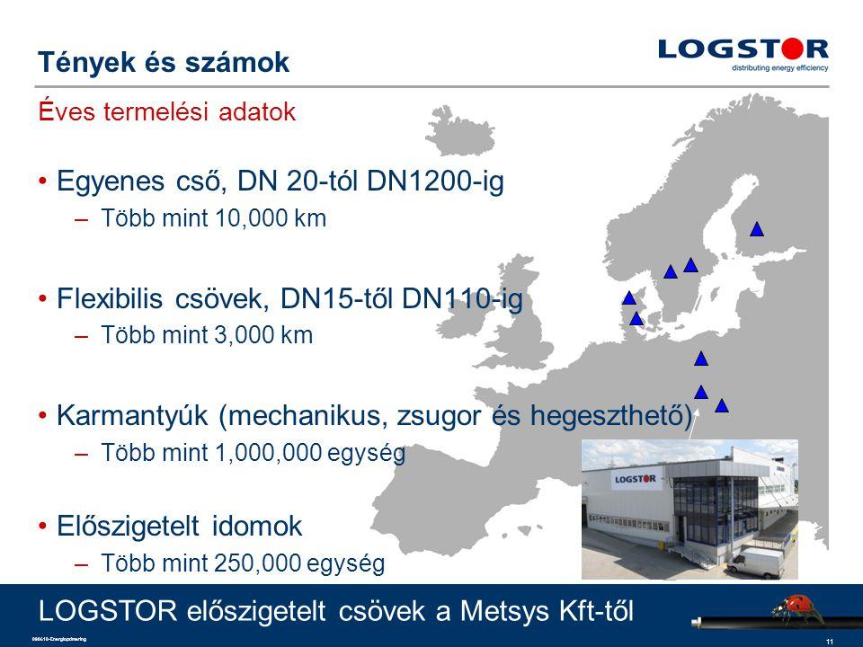 11 090610-Energioptimering Tények és számok Éves termelési adatok Egyenes cső, DN 20-tól DN1200-ig –Több mint 10,000 km Flexibilis csövek, DN15-től DN