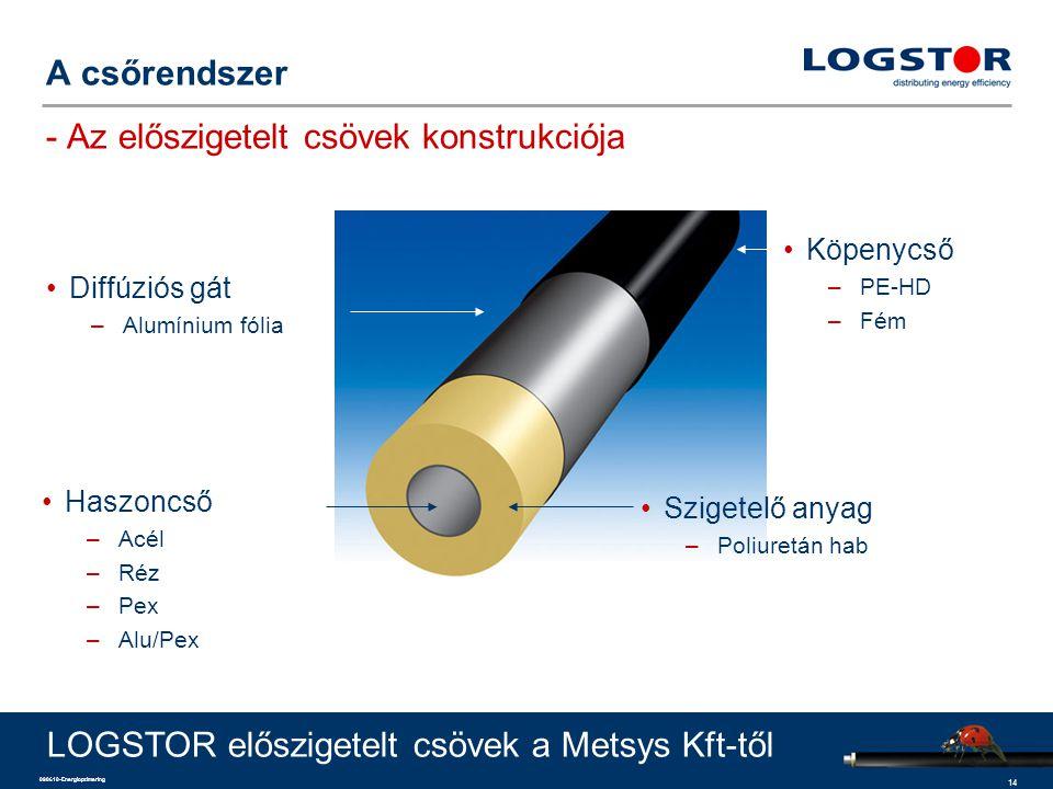 14 090610-Energioptimering A csőrendszer - Az előszigetelt csövek konstrukciója Haszoncső –Acél –Réz –Pex –Alu/Pex Köpenycső –PE-HD –Fém Diffúziós gát