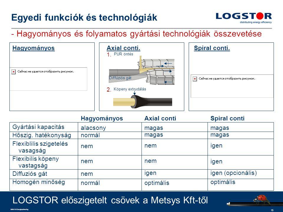 15 090610-Energioptimering Egyedi funkciók és technológiák - Hagyományos és folyamatos gyártási technológiák összevetése Gyártási kapacitás Hőszig. ha