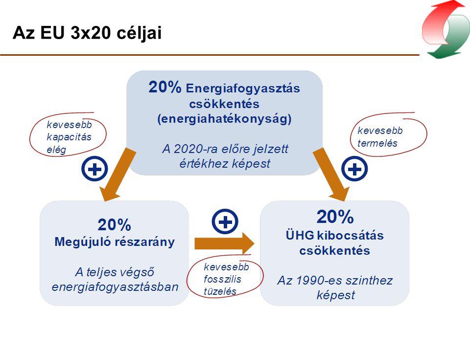 Kapcsolt energiatermelés három fő előnye 6%=24,8 PJ/év földgázimport-csökkenés Stratégiai cél 11%= 50 PJ/év primerenergia-megtakarítás Nemzeti vállalás 16%= 3,4 millió t/év CO 2 megtakarítás Nemzeti vállalás