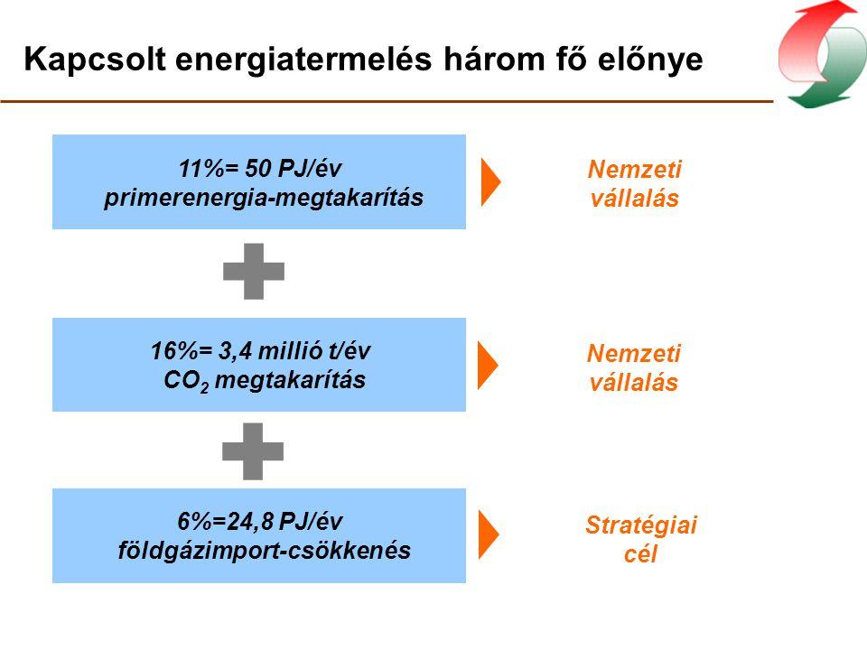 Kapcsolt energiatermelés három fő előnye 6%=24,8 PJ/év földgázimport-csökkenés Stratégiai cél 11%= 50 PJ/év primerenergia-megtakarítás Nemzeti vállalá