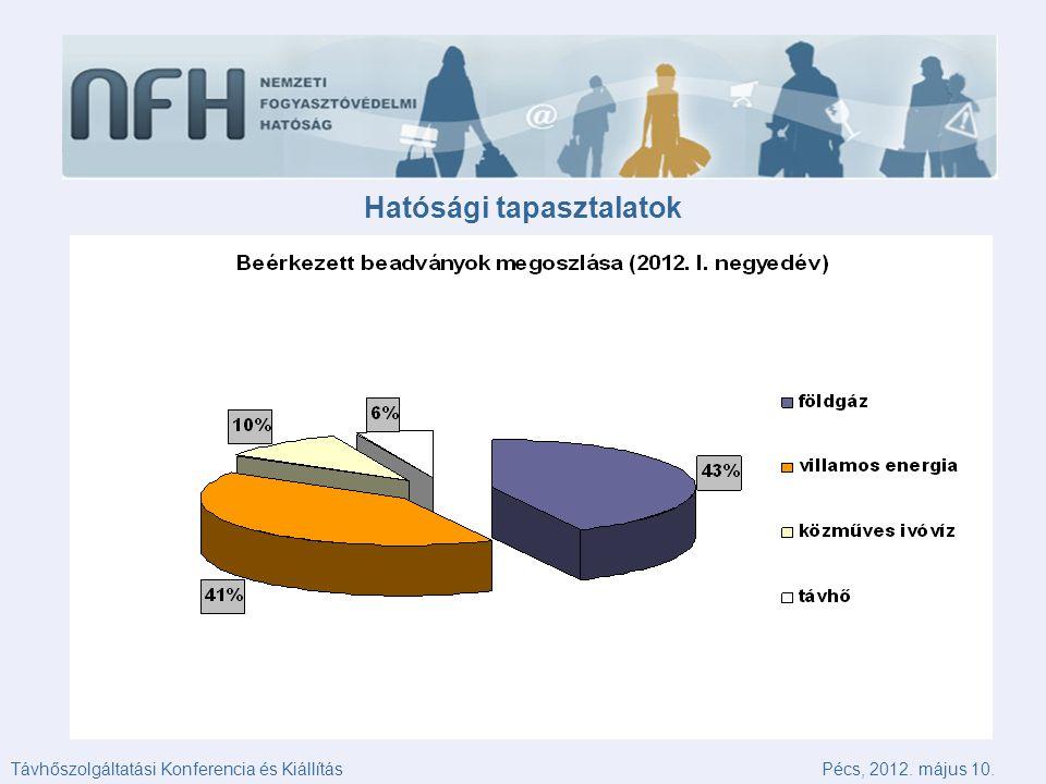 Hatósági tapasztalatok Pécs, 2012. május 10.Távhőszolgáltatási Konferencia és Kiállítás