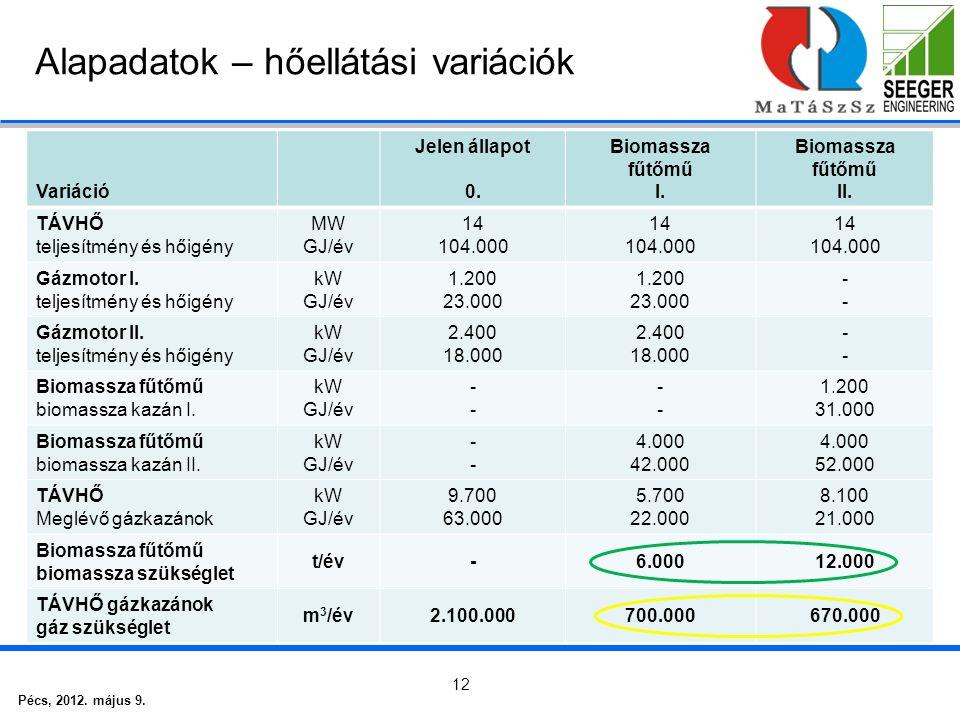 Pécs, 2012. május 9. 12 Alapadatok – hőellátási variációk Variáció Jelen állapot 0.