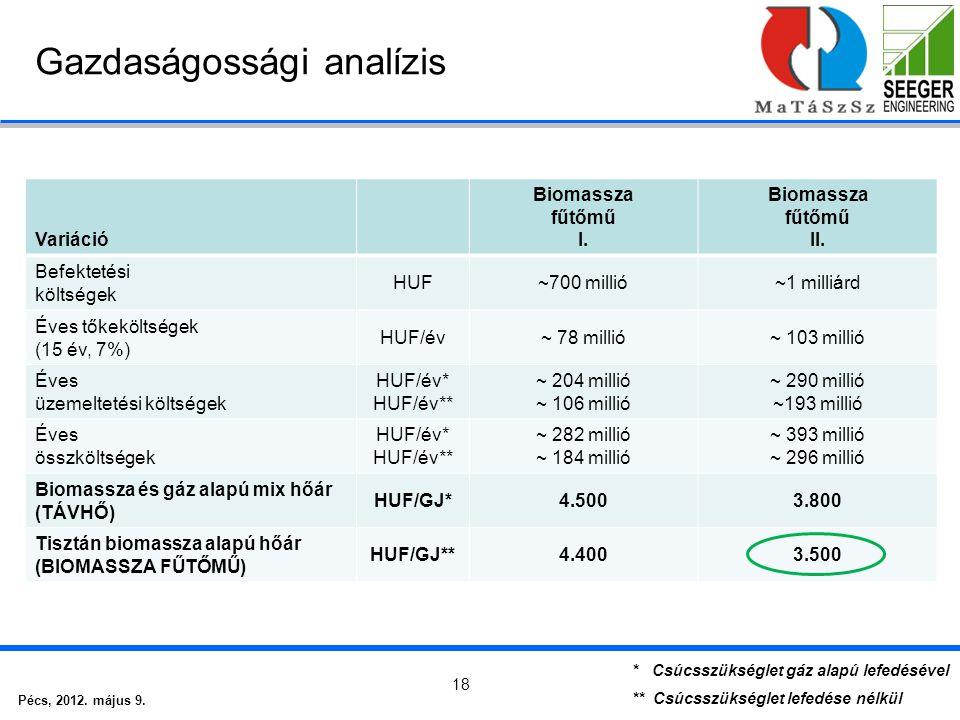 Pécs, 2012. május 9. 18 Gazdaságossági analízis Variáció Biomassza fűtőmű I.