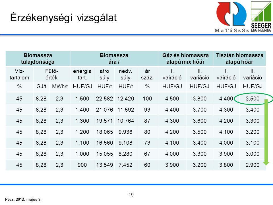 Pécs, 2012. május 9. 19 Érzékenységi vizsgálat Biomassza tulajdonsága Biomassza ára / Gáz és biomassza alapú mix hőár Tisztán biomassza alapú hőár Víz
