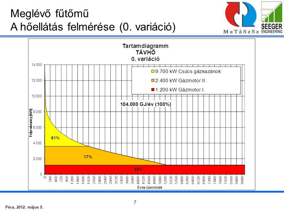 Pécs, 2012. május 9. 7 Meglévő fűtőmű A hőellátás felmérése (0. variáció)